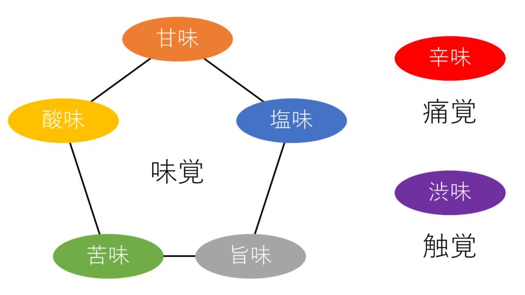 基本五種の味覚