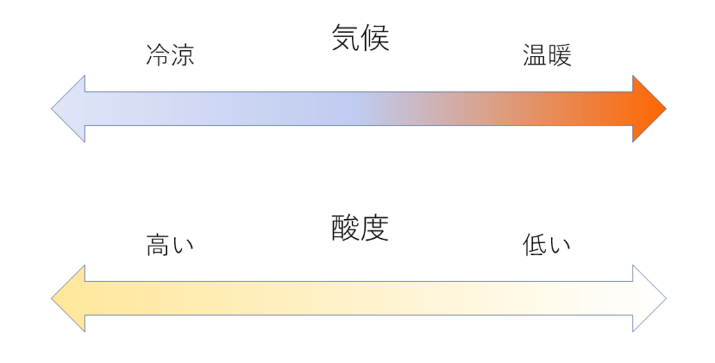 気候と酸度の関係