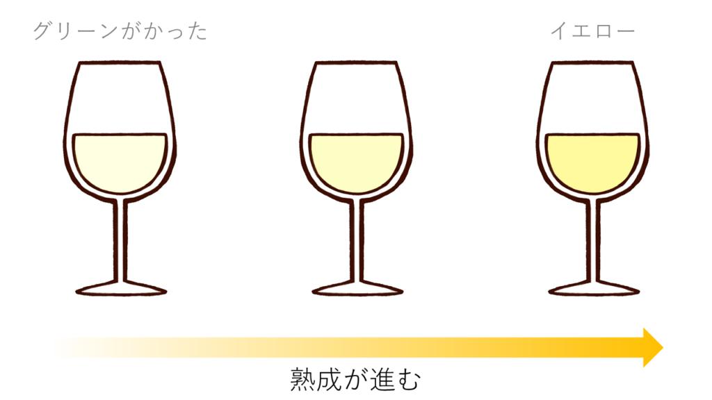 白ワインの色調の変化
